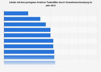 Umweltverschmutzung - Länder mit dem geringsten Anteil an Todesfällen 2015