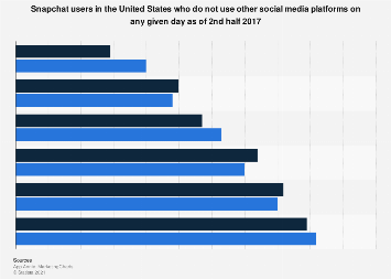 U.S. Snapchat users who do not use other platforms on any given day in 2017