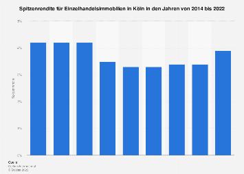 Spitzenrendite für Einzelhandelsimmobilien in Köln bis 2017