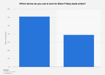Survey on device used to look for Black Friday deals online in Sweden 2017