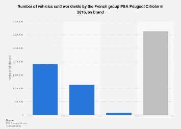 Total sales volume of the PSA Peugeot Citroën group by brand 2016