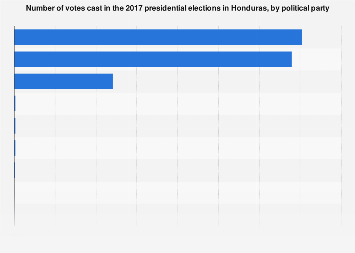 Honduras: votes cast in 2017 presidential elections, by party