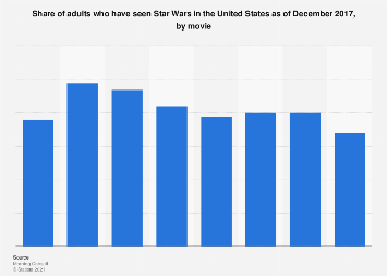 Star Wars viewership in the U.S. 2017, by movie