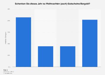Umfrage zu Gutscheinen oder Bargeld als Weihnachtsgeschenke in Österreich 2017