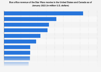 Star Wars movies: domestic box office revenue 1977-2018