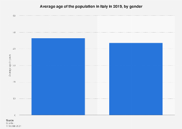 Italy: average age of the population in 2016, by gender