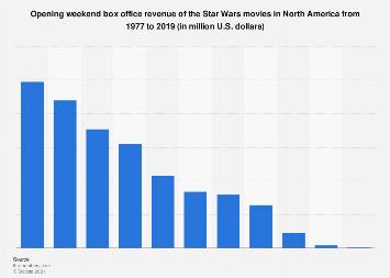 Star Wars movies: opening weekend domestic box office revenue 1977-2019