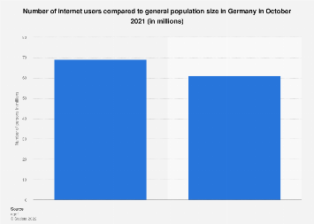 Internet users compared to general population in Germany 2018