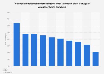 Umfrage zum Vertrauen in verantwortliches Handeln von Internet-Unternehmen 2017