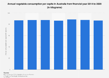 Annual vegetable consumption per person in Australia FY 2014-2018