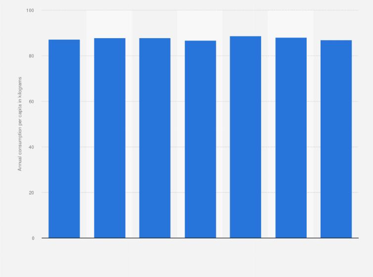 Australia - vegetable consumption per capita 2018   Statista