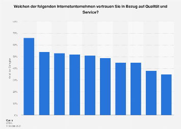 Umfrage zum Vertrauen in Qualität und Service von Internet-Unternehmen 2017