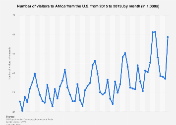 Monthly U.S. citizen travel to Africa 2015-2016