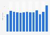 Umsatz von S IMMO bis 2017