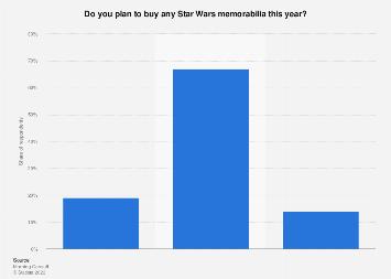 Plans to purchase Star Wars memorabilia in the U.S. 2017