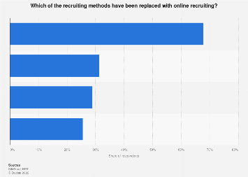 Recruiting methods HR practitioners have replaced with online recruiting 2017