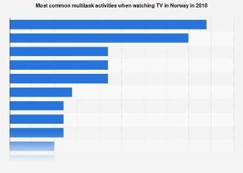 Most common multitask activities when watching TV in Norway 2018