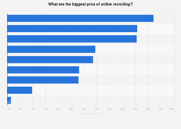 Opinions of HR practitioners about the biggest pros of online recruiting 2017