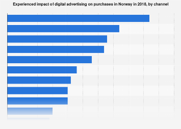 Survey on impact of digital advertising on purchases in Norway 2017, by channel