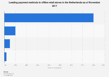 Leading payment methods in offline retail stores in the Netherlands 2017