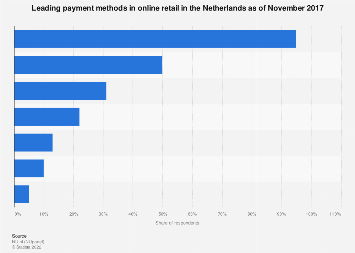 Leading payment methods in online retail in the Netherlands 2017