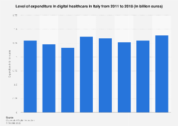Italy: expenditure in digital healthcare 2011-2017