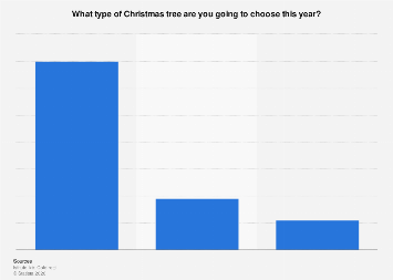 Italy: Christmas tree preference in 2017