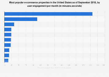 Leading U.S. e-commerce retail properties by monthly user engagement 2017