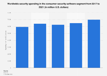 Global IT security spending: consumer security software 2016-2018