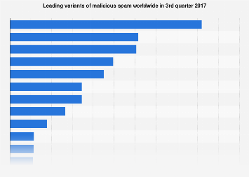 Leading malicious spam types worldwide 2017