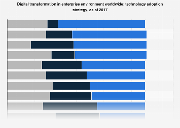Global enterprise digital transformation tech adoption plan 2017