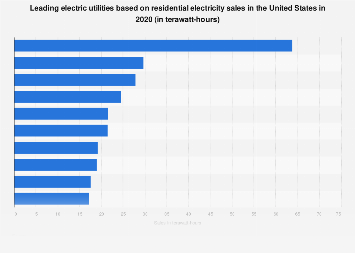 U.S. electric utilities based on residential electricity sales 2016