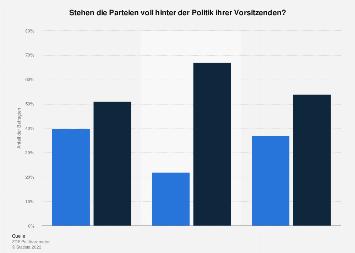 Umfrage zur Unterstützung der Parteien gegenüber ihren Vorsitzenden 2017