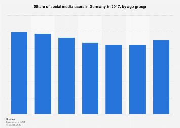Social media usage share in Germany 2017, by age