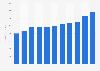 Net service revenue of Kforce 2012-2018