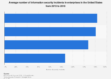 Company survey: average number of information security incidents U.S 2015-2018