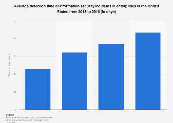 Average detection time of information security incidents U.S 2015-2018