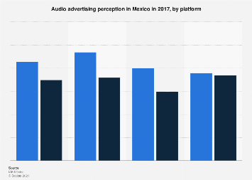 Mexico: audio advertising perception  2017, by platform