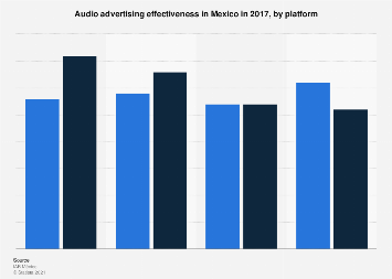Mexico: audio advertising effectiveness 2017, by platform
