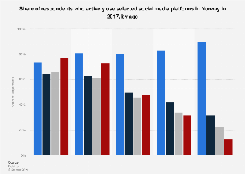 Survey on usage of selected social media platforms in Norway 2017, by age