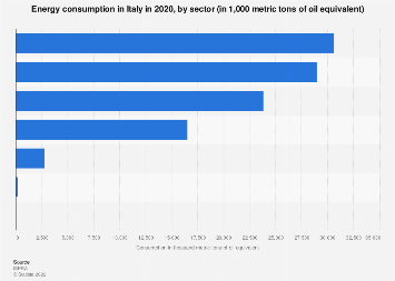 Italy: energy consumption in 2006 and 2016, by sector