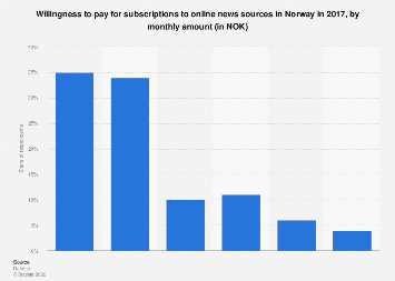 Survey on willingness to pay for subscriptions to online news sources in Norway 2017