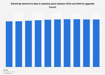Italy: electricity demand 2018-2030