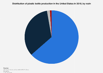 U.S. plastic bottle production distribution by resin 2016