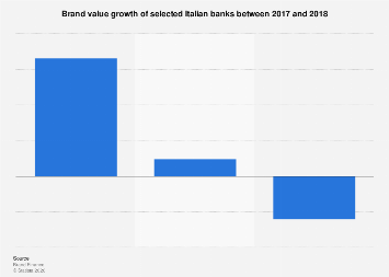 Italy: brand value growth of selected Italian banks 2017-2018