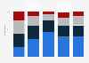Reading online newspapers daily in Norway 2018, by age and newspaper number