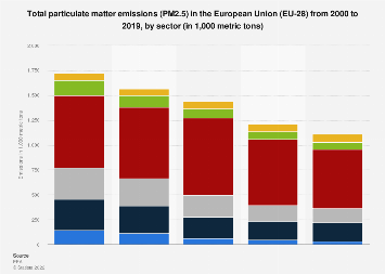 PM2.5 particle emissions in the European Union (EU-28) 2000-2015, by sector