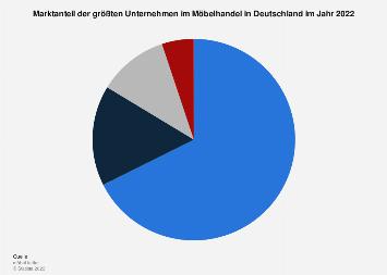 Marktanteil der größten Möbelhändler in Deutschland in 2018