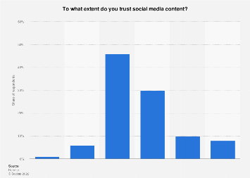 Survey on trust in social media content in Norway 2017, by extent