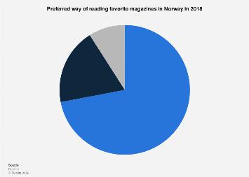 Survey on preferred way of reading favorite magazines in Norway 2017